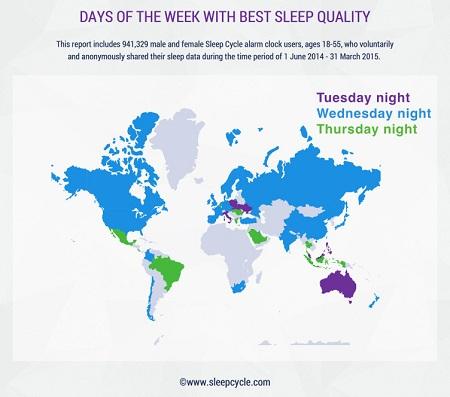 Source: Sleep Cycle